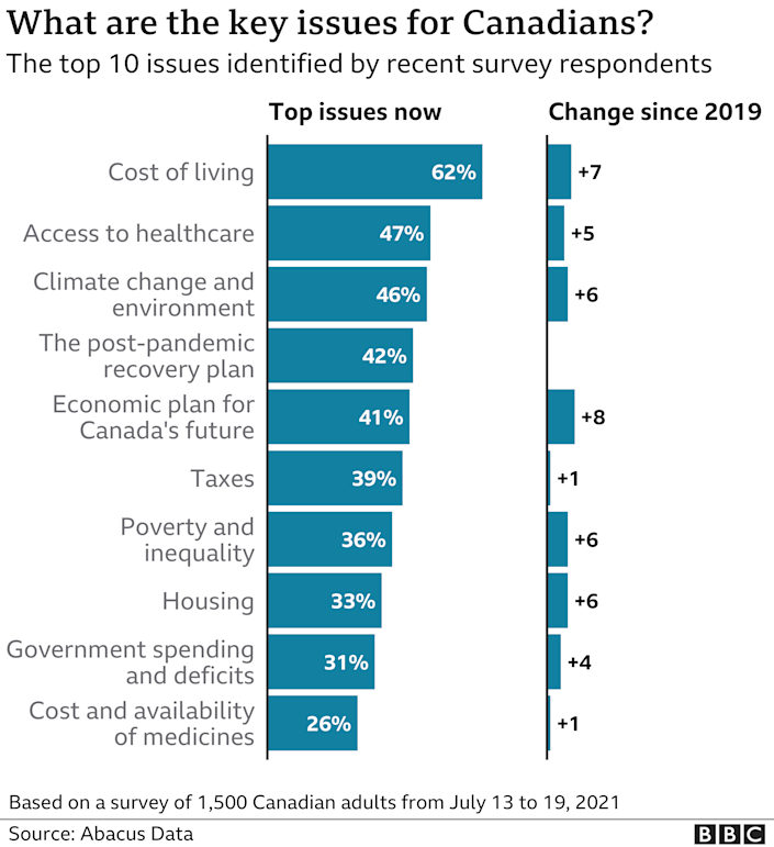 Graph showing key issues for Canadians comparing 2019 and 2021
