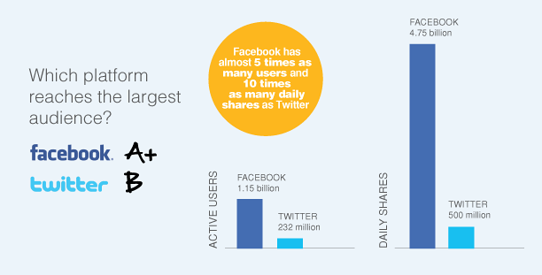twitter facebook total reach