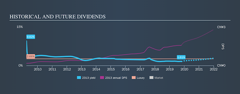 SEHK:2313 Historical Dividend Yield, October 18th 2019