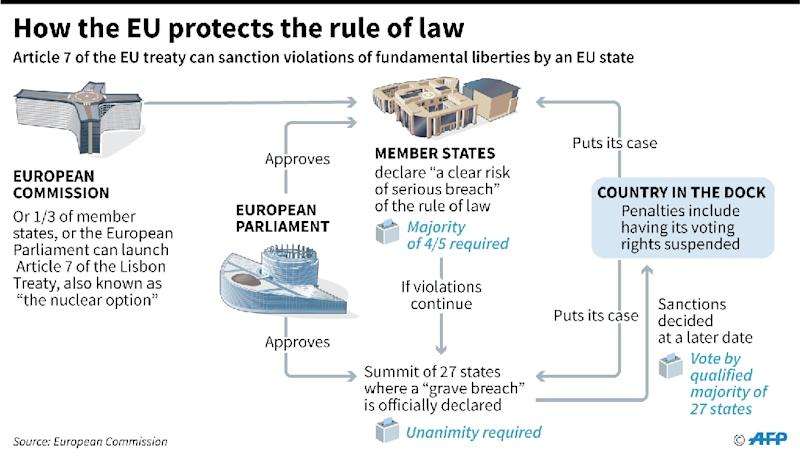 How Article 7 of the European Union Treaty works, after the European Parliament made the rare decision to invoke the sanction process against Hungary, worrying Poland