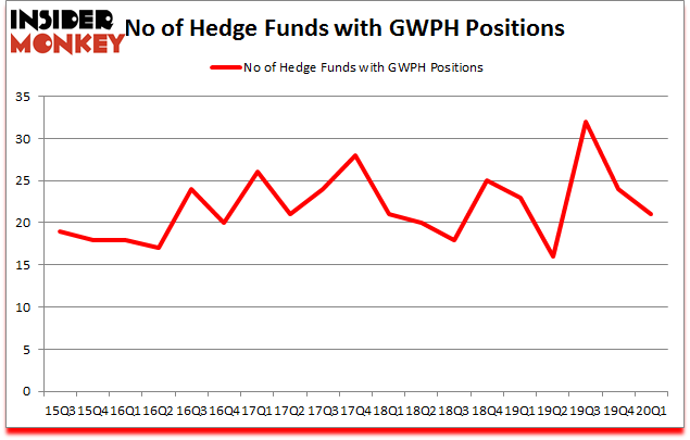 Is GWPH A Good Stock To Buy?