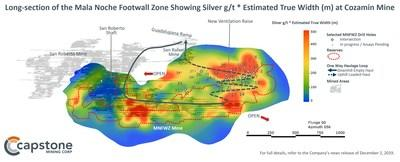 Figure 3 – Long-section of the Mala Noche Footwall Zone Showing Silver g/t * Estimated True Width (m). Comparing Figure 2 to Figure 1, the strong positive correlation between copper and silver grades is clearly demonstrated. Long-section of the Mala Noche Footwall Zone showing Silver g/t*Estimated True Width (m) at Capstone's Cozamin Mine. For full details refer to the December 2, 2019 news release: Capstone Intercepts 20m of 2.2% Cu Including 5m of 5.3% Cu: Exploration Program Pointing to Higher Grades and Wider Intercepts than in Current Reserve. (CNW Group/Capstone Mining Corp.)