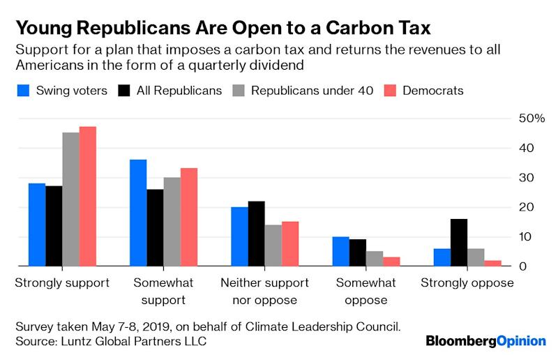 """(Bloomberg Opinion) -- Republicans have long been nearly united in their opposition to any comprehensive effort to reduce climate change. Part of the opposition is political: They may be making the calculation that, although voters are worried about the issue, actual carbon-pricing programs have not always fared so well at the polls.But a significant part of Republican opposition is philosophical: They are worried about opening the door to a centrally planned economy. For the sake of the planet — and their party — they need to let this go.This isn't to say that Republican fears are irrational. Consider the case of Washington State's ill-fated carbon-tax proposal.In 2016, centrists in the state introduced an initiative that would impose a $25 carbon tax and use the revenue to cut other taxes in the state. It's the kind of proposal that Republican economists such as Greg Mankiw have long supported, and in fact he supported this tax. Opposing the tax, however, was a coalition of left-wing groups known as the Alliance for Jobs and Clean Energy, which said the bill didn't do enough to tackle issues of poverty, race and social injustice. The state Democratic Party eventually lined up behind the alliance, and the measure was defeated.Fast forward three years to the drafting of the Green New Deal resolution in the U.S. Congress. This time, the national Democratic Party enlisted the support of organizations like the Sunrise Movement to ensure that the plan would be compatible with the so-called climate-justice movement. The final product includes language """"guaranteeing a job with a family-sustaining wage, adequate family and medical leave, paid vacations, and retirement security"""" to all Americans as well as a vow to repair the """"historic oppression of indigenous peoples, communities of color, migrant communities, deindustrialized communities, depopulated rural communities, the poor, low-income workers, women, the elderly, the unhoused, [and] people with disabilities.""""No matte"""