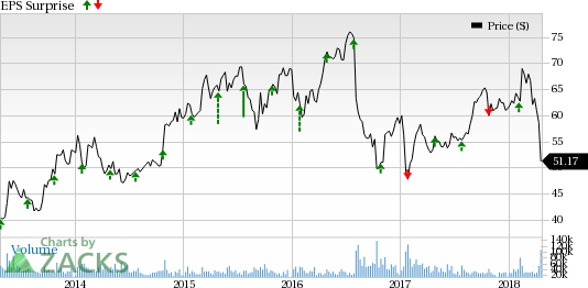 Bristol-Myers (BMY) is scheduled to report Q1 earnings on Apr 26.