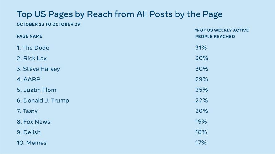 Facebook's ranking of the top Pages in the US the week prior to the election.