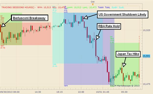 Graphic_Rewind_RBA_Rate_Hold_and_Government_Shutdown_Pushes_USD_Lower_body_Picture_1.png, Graphic Rewind: RBA Rate Hold and Government Shutdown Pushes USD Lower