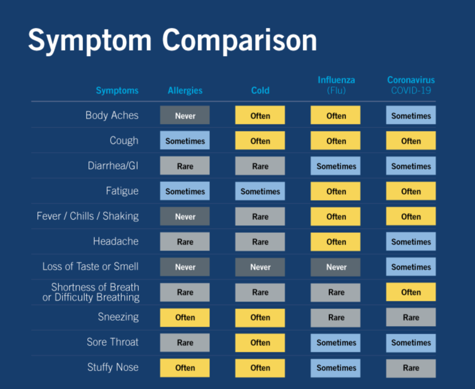 Differences between allergies, cold, flu, and coronavirus. (Chart: Yale NewHaven Health)
