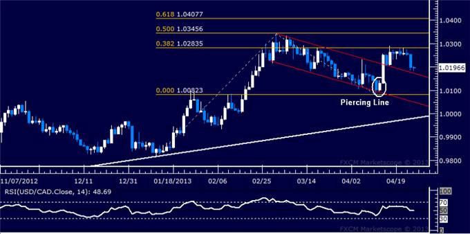 Forex_USDCAD_Technical_Analysis_04.26.2013_body_Picture_5.png, USD/CAD Technical Analysis 04.26.2013