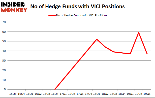 No of Hedge Funds with VICI Positions