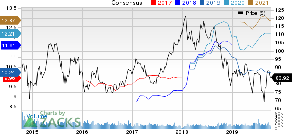 LyondellBasell Industries N.V. Price and Consensus