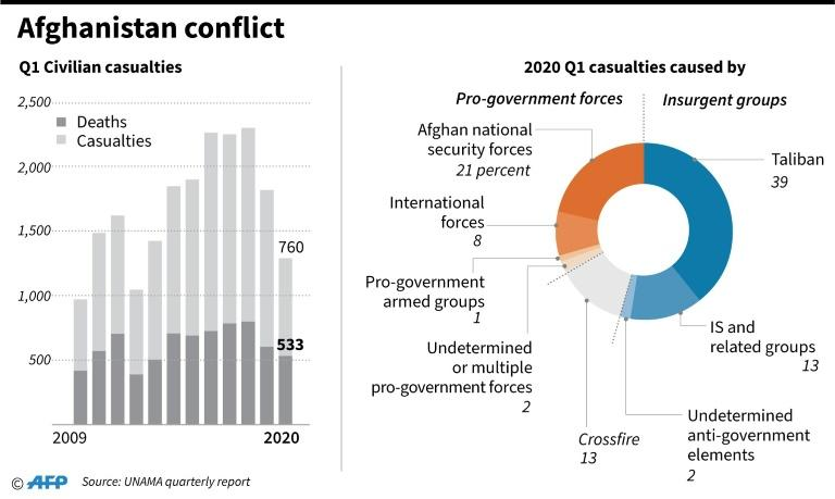 Charts showing civilian casualties in Afghanistan, according to UNAMA data