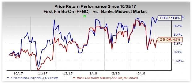 Driven by strong fundamentals, First Financial (FFBC) is expected to be a solid bank stock at present.