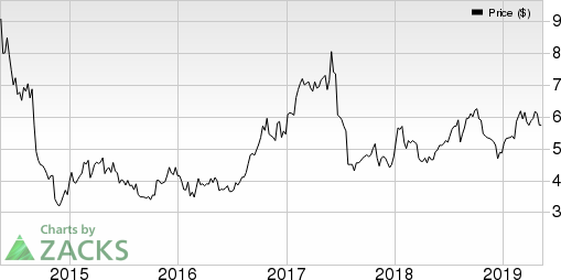 Kamada Ltd. Price and EPS Surprise