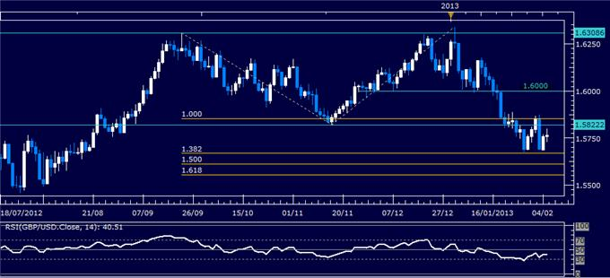 Forex_GBPUSD_Technical_Analysis_02.05.2013_body_Picture_1.png, GBP/USD Technical Analysis 02.05.2013