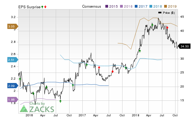Axos Financial (AX) possesses the right combination of the two key ingredients for a likely earnings beat in its upcoming report. Get prepared with the key expectations.