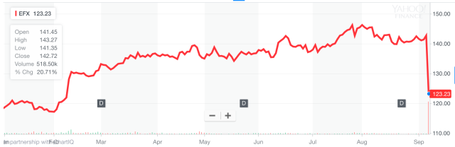 Things were going fine for Equifax shareholders this year. Until Friday. (Source: Yahoo Finance)