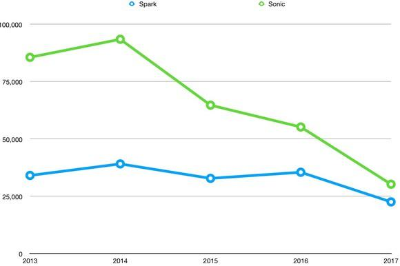 Spark sales fell slightly from 2013 to 2017, but Sonic sales fell dramatically from a 2014 peak.