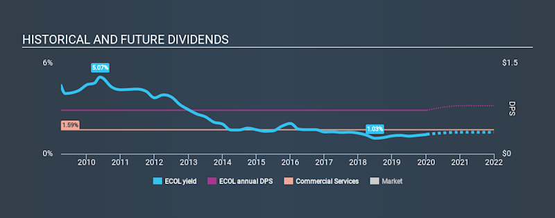 NasdaqGS:ECOL Historical Dividend Yield, January 11th 2020