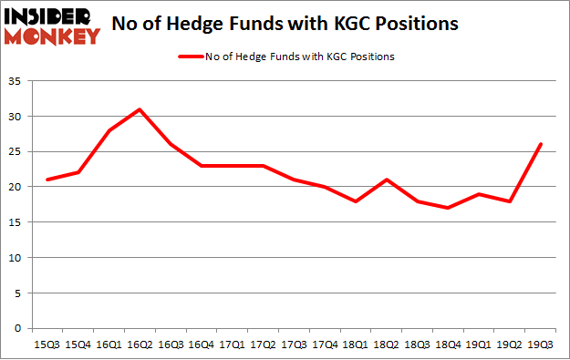 Is KGC A Good Stock To Buy?