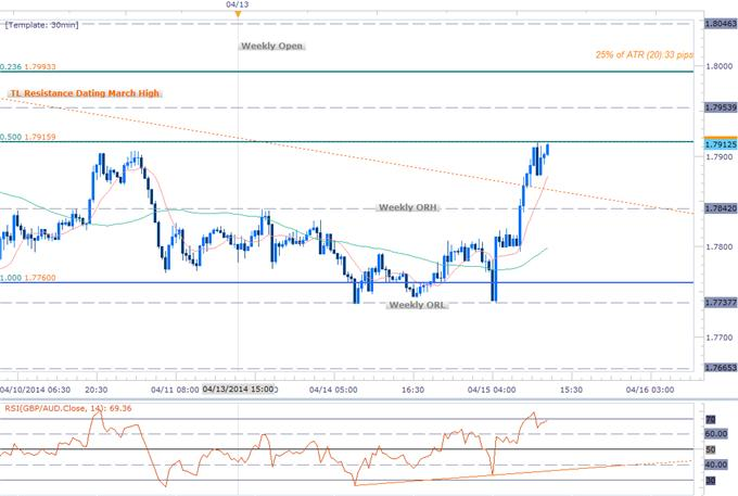 Forex-Scalping-the-GBPAUD-Recovery--1.8050-Key-Resistance_body_Picture_1.png, Scalping the GBPAUD Recovery- 1.8050 Key Resistance