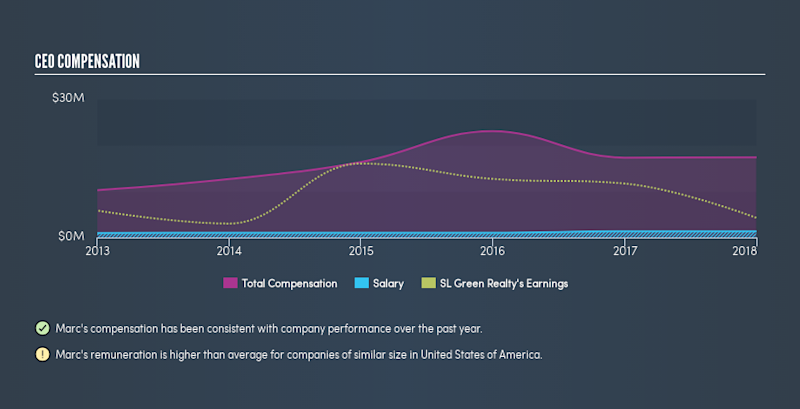 NYSE:SLG CEO Compensation, March 12th 2019