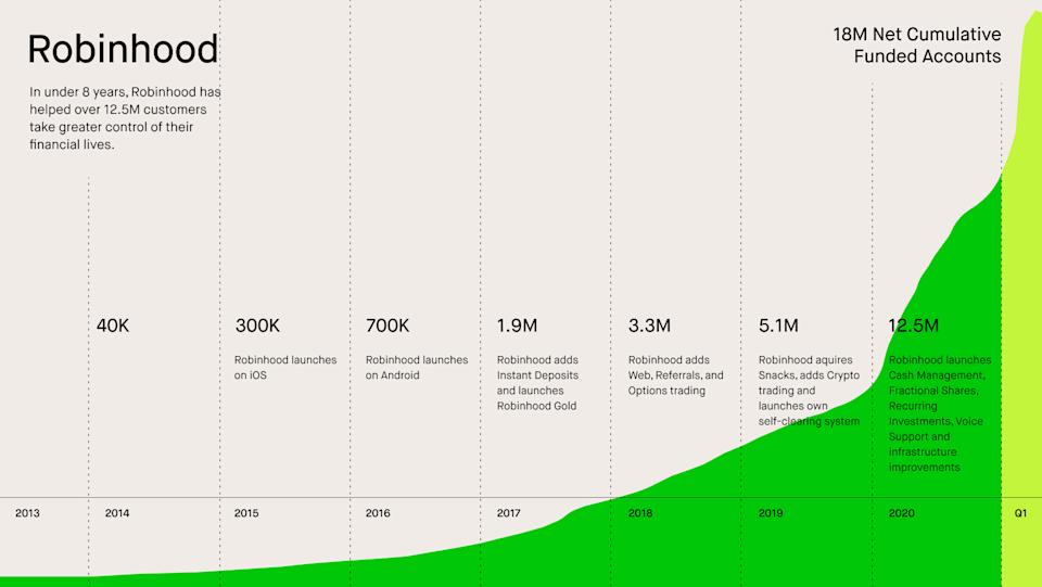 Robinhood's customer base grew explosively in the first quarter of 2021 as the retail trading frenzy hit its apex. (Source: Robinhood)