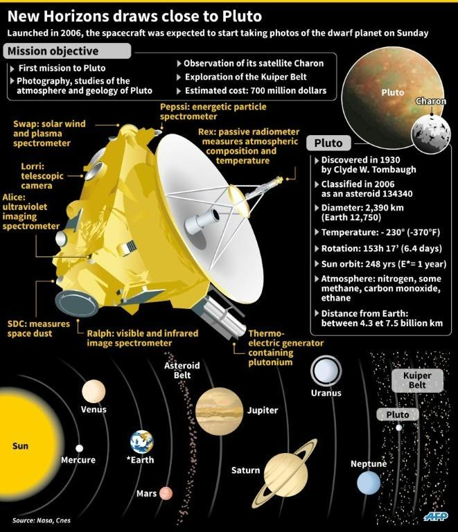 Graphic showing the New Horizons spacecraft which will start taking photos of Pluto