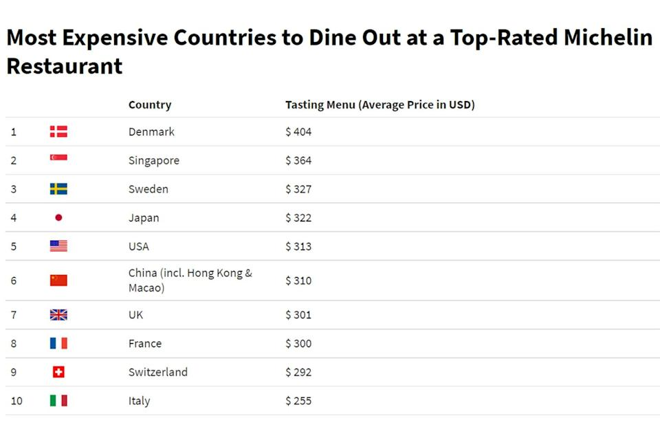 Most Expensive Countries To Dine Out at a Top-Rated Michelin Restaurant infographic