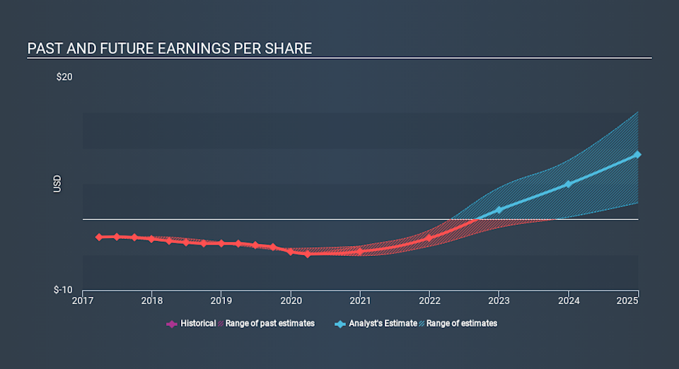 NasdaqGS:GBT Past and Future Earnings June 18th 2020