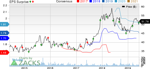 Brown-Forman Corporation Price, Consensus and EPS Surprise
