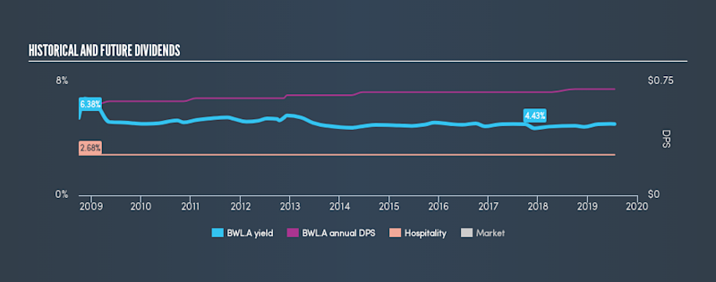 AMEX:BWL.A Historical Dividend Yield, July 18th 2019