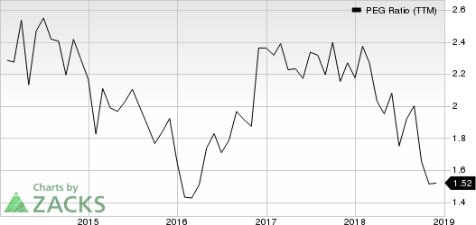 IBERIABANK Corporation PEG Ratio (TTM)