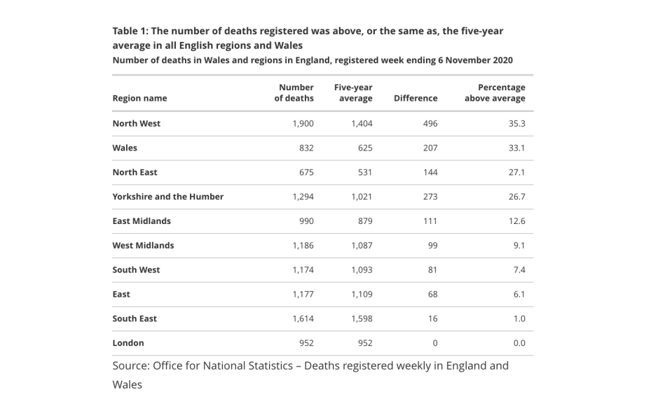 The number of registered deaths increased in every region. (ONS)