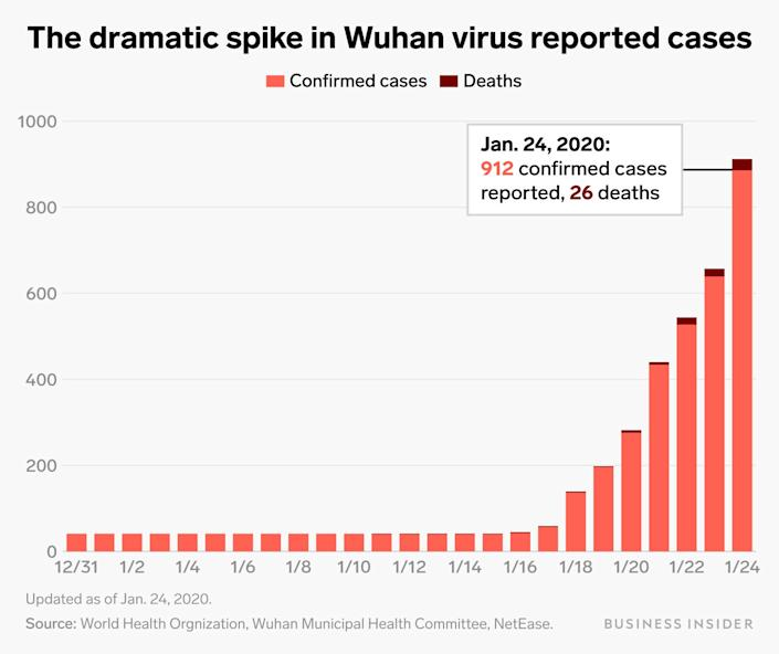 It was reported that the most important cases in Wuhan virus were updated jan 24
