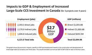 Report shows substantial increase to Canadian GDP & employment with large-scale CCS - an economically sustainable route to deep emissions cuts.
