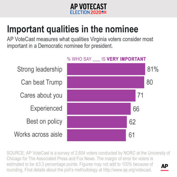 Qualities that voters in VA say are the most important. ;
