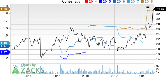 New Strong Buy Stocks for May 18th