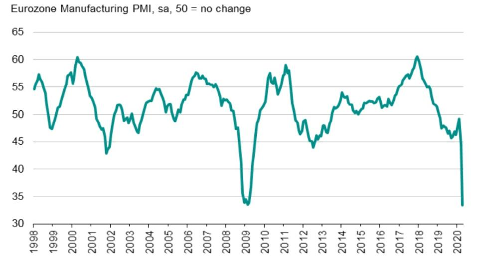 Eurozone manufacturing firms suffered a record slump on the closely watched purchasing manager' index (PMI) in April. (IHS Markit)