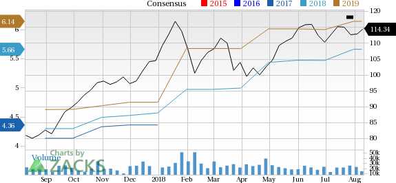 Texas Instruments (TXN) is seeing solid earnings estimate revision activity and is a great company from a Zacks Industry Rank perspective.