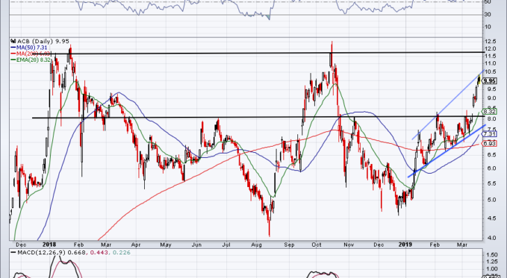 chart of ACB stock