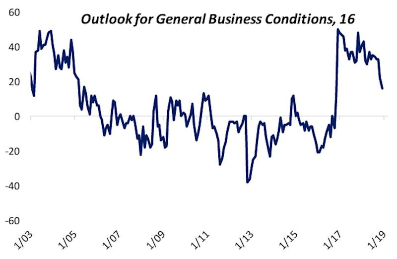 Small business' outlook for business conditions fell to its lowest level in two years in December, another sign that economic and financial market optimism that took hold after Trump's election continues to fade. (Source: NFIB, Bespoke Investment Group)