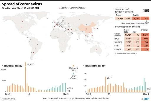 The spread of coronavirus