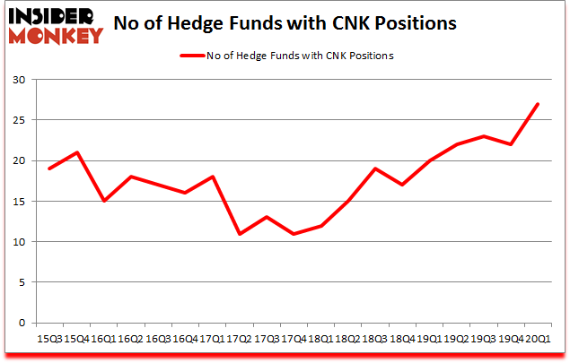 Is CNK A Good Stock To Buy?
