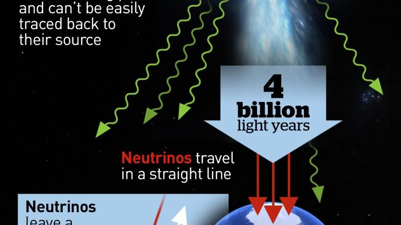 'Ghost particle' reveals source of mysterious cosmic rays