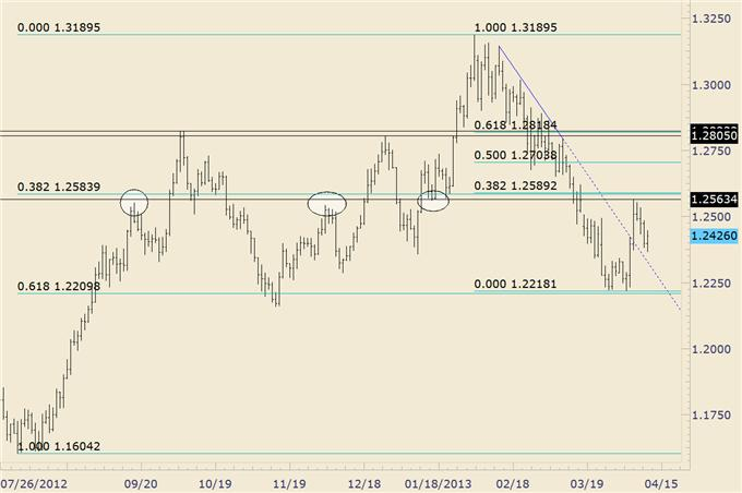 Trading_Opportunities_in_EURGBP_and_EURAUD_body_euraud.png, Trading Opportunities in EUR/GBP and EUR/AUD