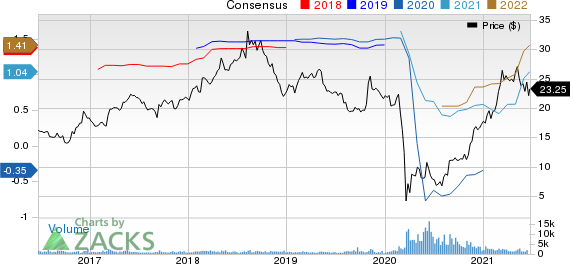 Ruths Hospitality Group, Inc. Price and Consensus
