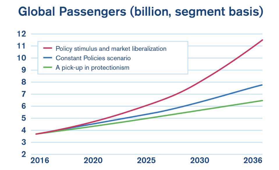 IATA forecasts that demand for air travel will grow exponentially over the next 20 years.