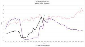 A chart of the development of the NoHo Partners Plc's weekly sales in 2019–2021.