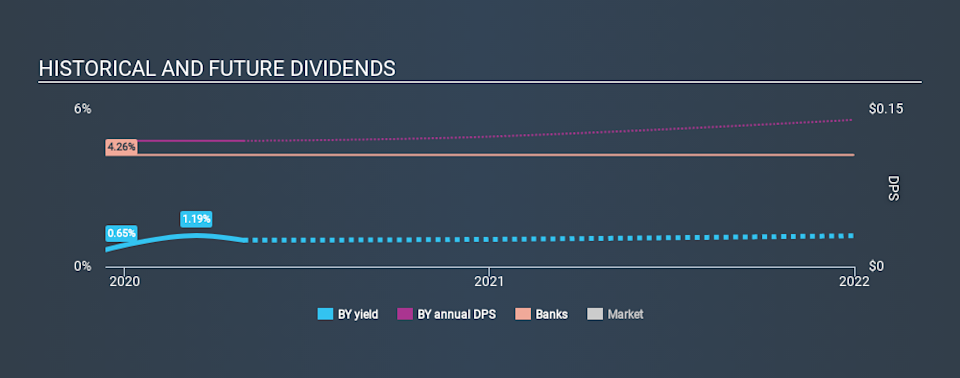NYSE:BY Historical Dividend Yield April 29th 2020