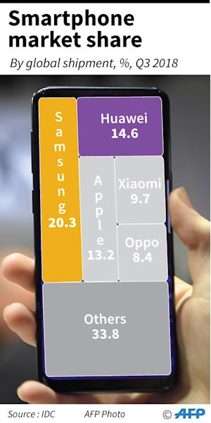Global smartphone market share, with Huawei as world's number two smartphone maker (AFP Photo/Gal ROMA)